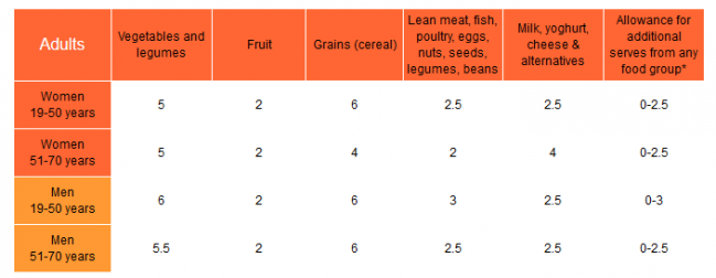 Australian Dietary Guidelines Recommended daily intakes Nutrition Australia.png