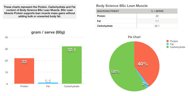 bodyscience nitrovol graph