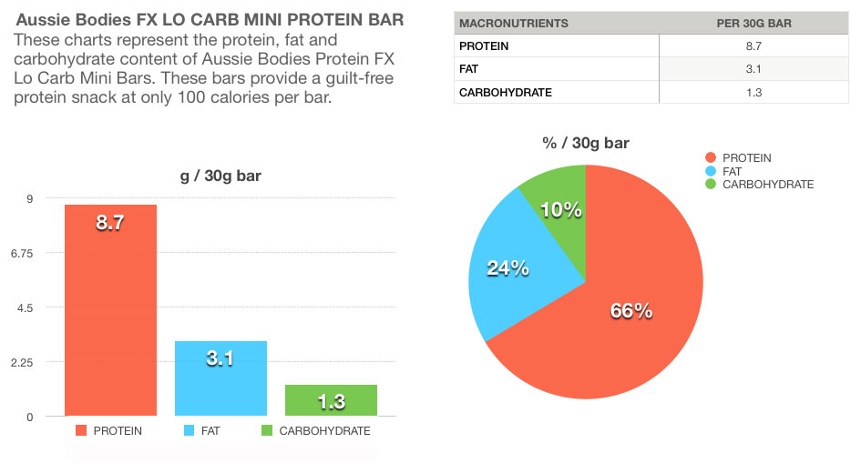Aussie Bodies Protein FX Lo Carb Mini Protein Bar Nutritional tablets