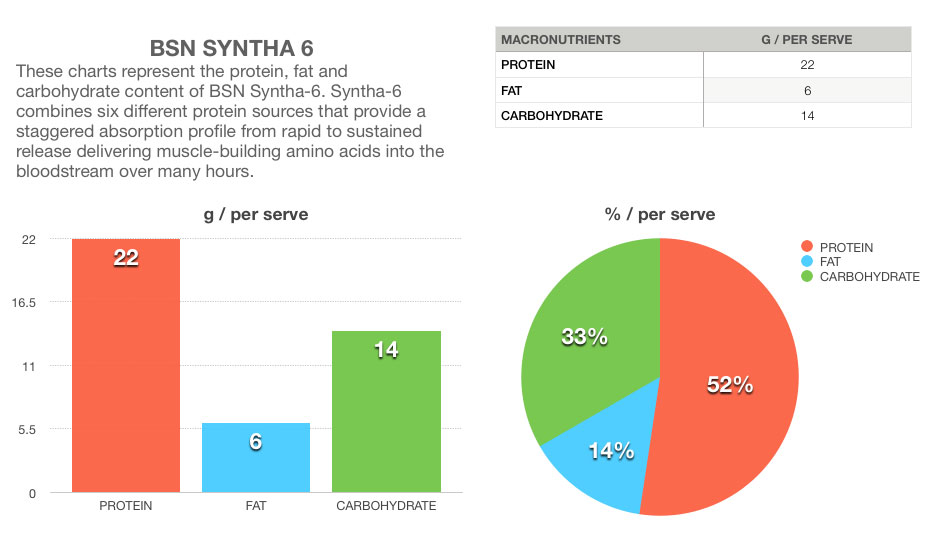 bsn syntha-6 edge infographic