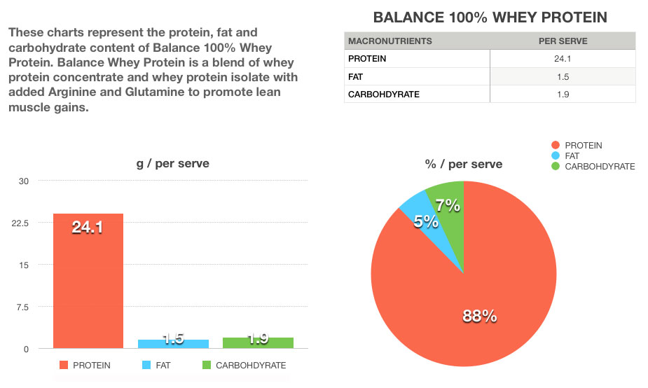 Balance whey protein flow chart