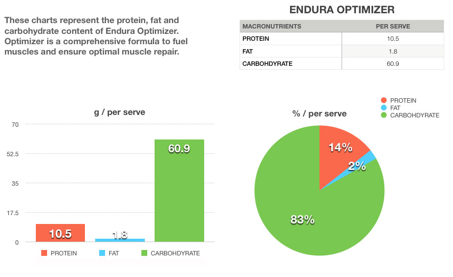 endura optimizer nutritional data
