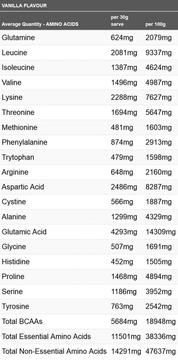 Horleys Whey protein Nutritional information