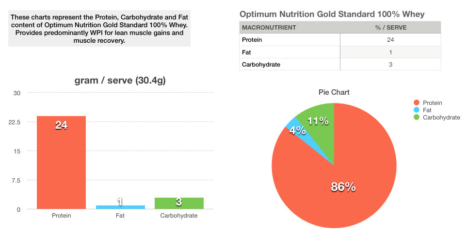 gold standard whey protein chart and table