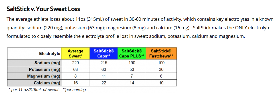 salt stick capsules comparison chart