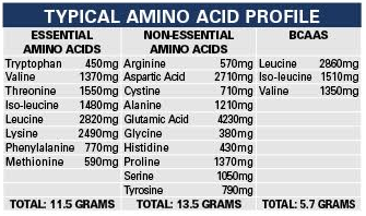 ehp labs isopept amino acid composition