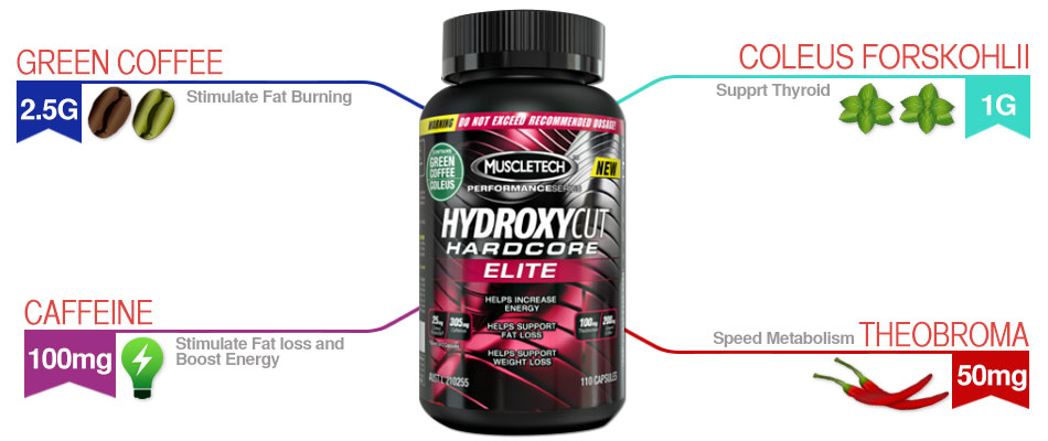 Hydroxycut hardcore elite inforgraphic