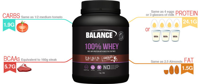 Balance 100% whey protein nutrition Diagram