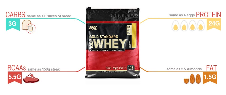 Optimum Nutrition Gold Standard 100% Whey 4.5kg infographic