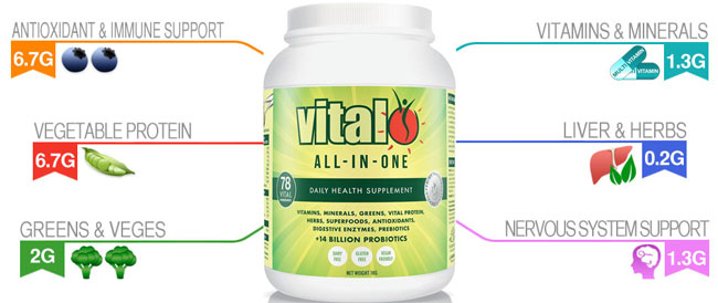 Vital all-in-one, formerly called, Vital Greens, Infographic